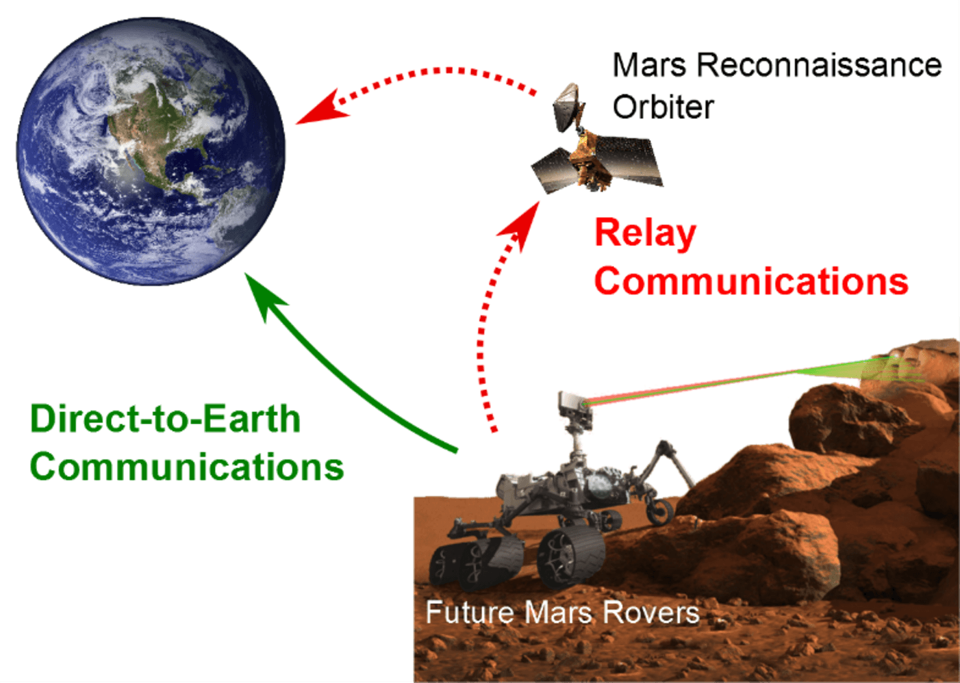 Talking To Mars New Antenna Design Could Aid