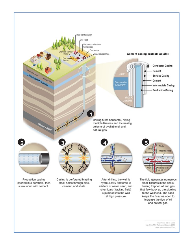 Hydraulic fracturing process. Tip of the Mitt Watershed Council